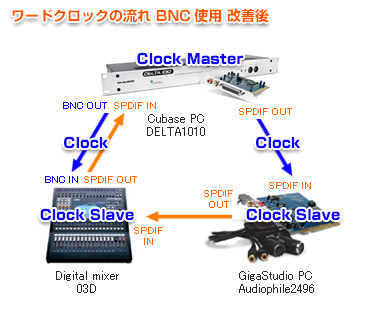 ケーブルルーティング ワードクロック BNC使用 改善後
